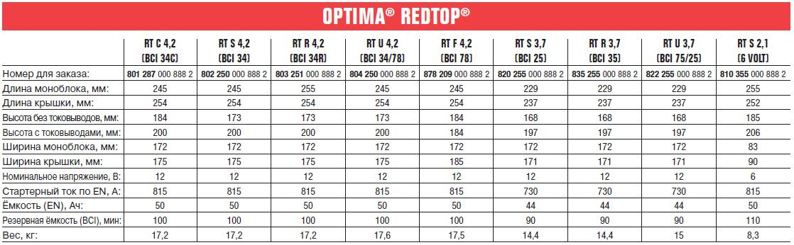 АКБ Optima RedTop U 4,2 - 008